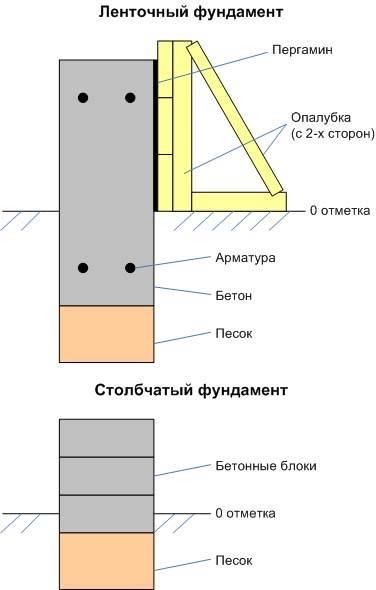 Когда и как применяют блок фундаментный 200х200х400, преимущества и особенности обустройства фундамента