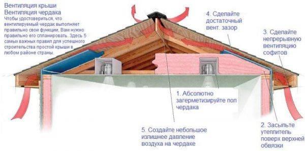 Конструкция четырехскатной крыши: устройство стропильной системы, чертежи стропил кровли своими руками, как собрать мауэрлат, изготовление