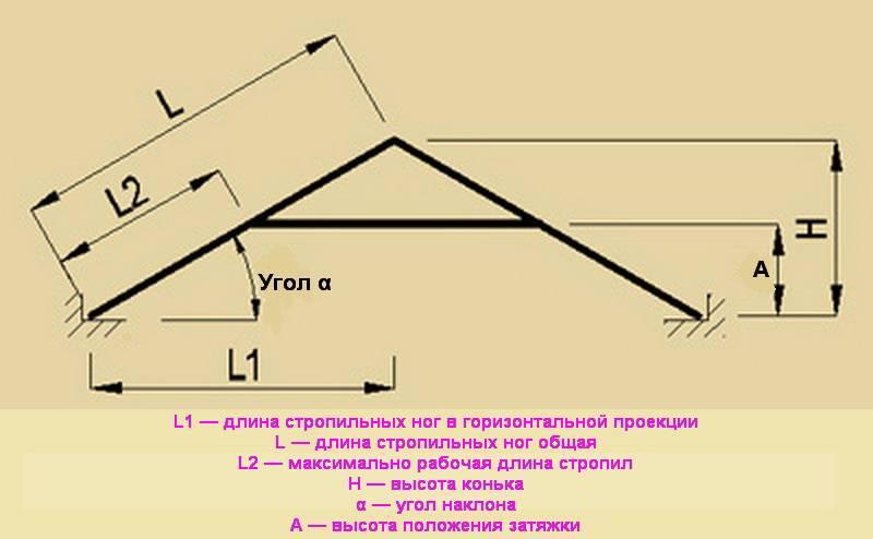 Расчет односкатной крыши   стройсоветы