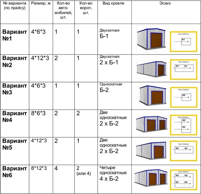 Гараж из сэндвич панелей своими руками под ключ: строительство каркаса двухэтажных и распашных конструкций на 2 машины