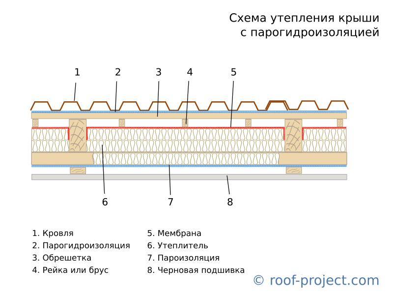 Утепление крыши изнутри своими руками