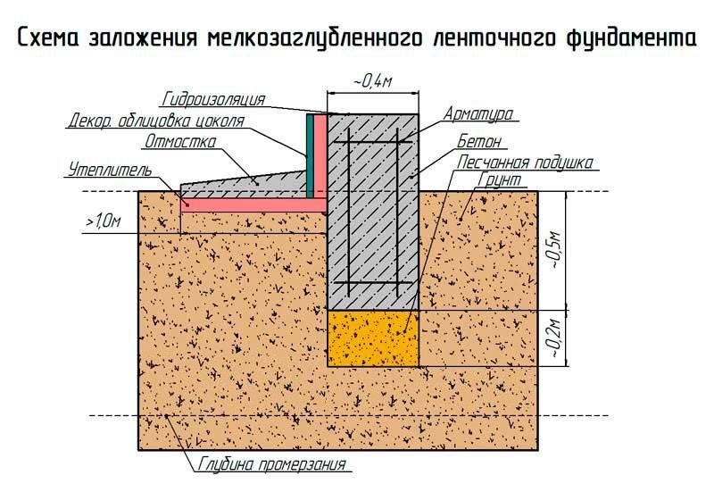Какая глубина необходима для заложения свайного фундамента и как ее определить?