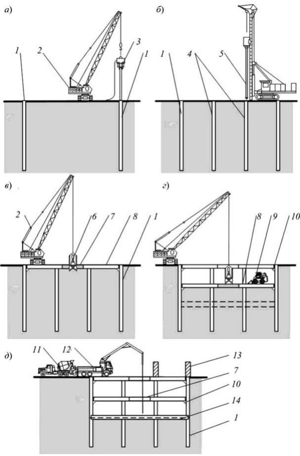 Технология шпунтового ограждения котлованов