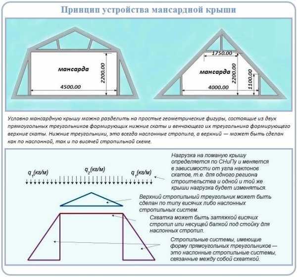 Стропильная системы мансардной крыши — установка стропил и схемы (фото, видео)