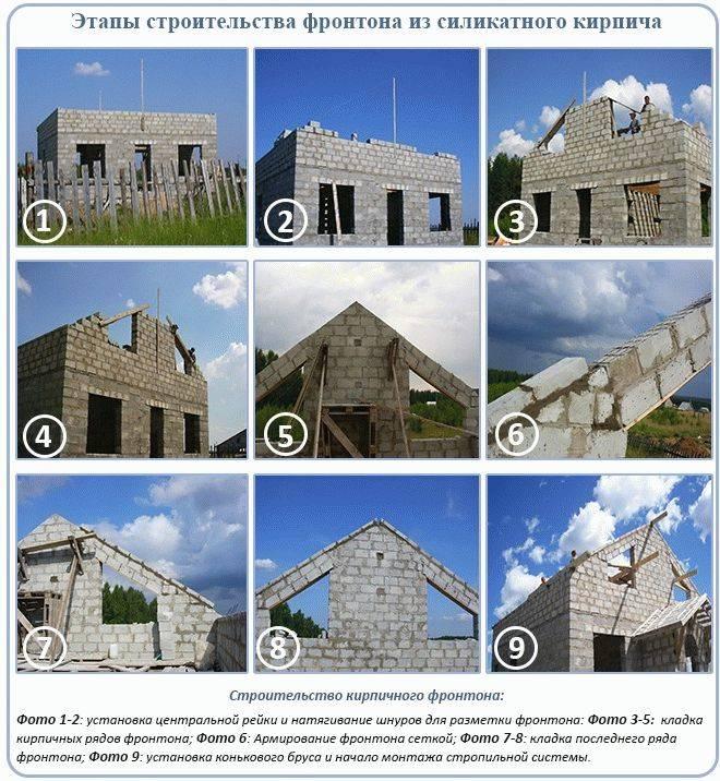 Как сделать фронтоны двухскатной крыши — устройство и обшивка (фото, видео, схемы)