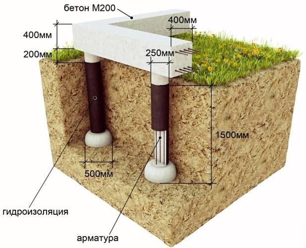 Свайно-ростверковый фундамент для дома из газобетона: выполнение работ
