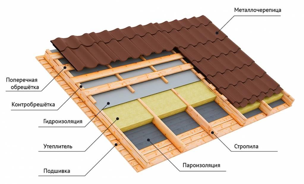 Какой утеплитель лучше керамзит или минвата? утепление потолка в частном доме: минеральная вата, пенопласт, керамзит, опилки и их монтаж что лучше керамзит или утеплитель
