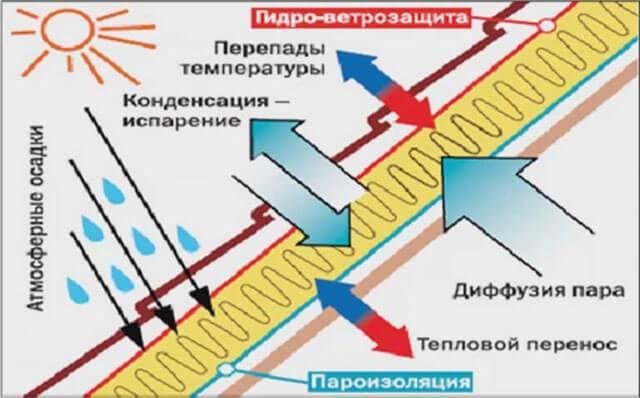 Пароизоляция под профнастил на крышу: нужна ли гидроизоляция холодной кровли, можно ли крыть без неё под профлист