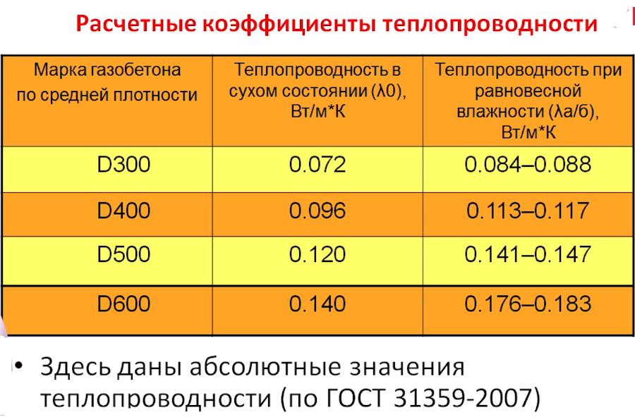 Нужно ли утеплять газобетон толщиной 400 мм