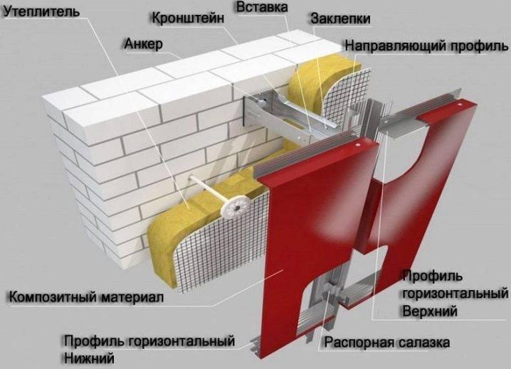 Навесные вентилируемые фасады: универсальное решение для наружной отделки