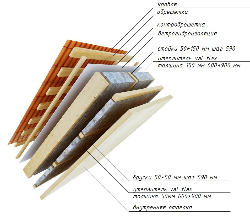 Утепление крыши изнутри минватой своими руками: технология утепления кровли минеральной ватой, как правильно утеплить