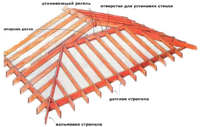 Полувальмовая крыша: стропильная система своими руками, схема двухскатной кровли, мансардная четырехскатная крыша, расчет конструкции с фронтонами