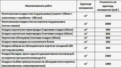 Стоимость кладки газобетона за кубометр