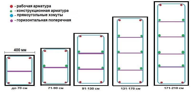 Ширина ленточного фундамента: какая должна быть минимальная, от чего зависит для ленты и подошвы, порядок расчета