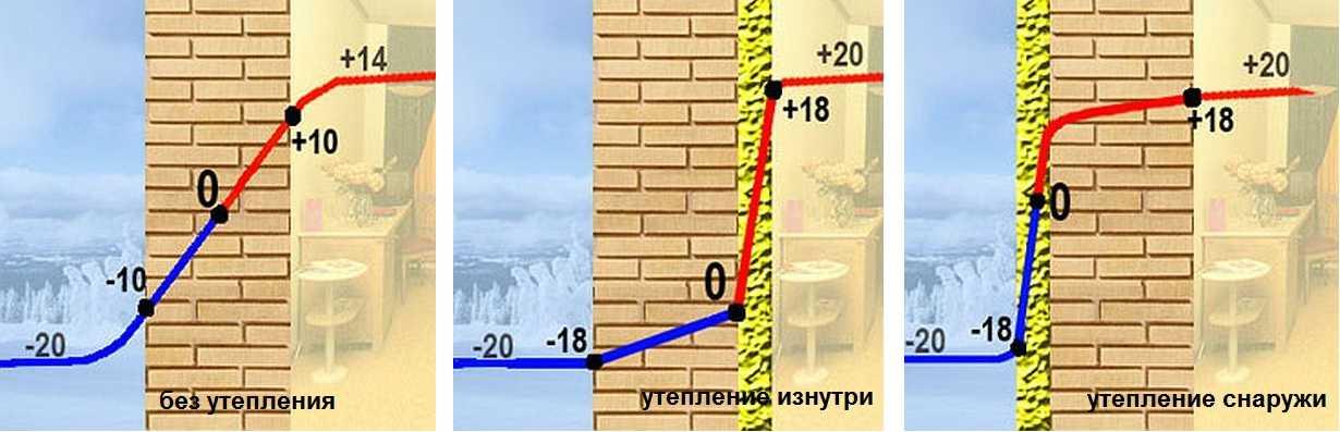 Утепление стен пеноизолом своими руками: подробная инструкция по монтажу теплоизоляции
