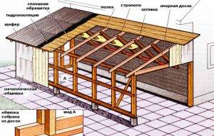 Инструкция, как сделать односкатную крышу террасы своими руками