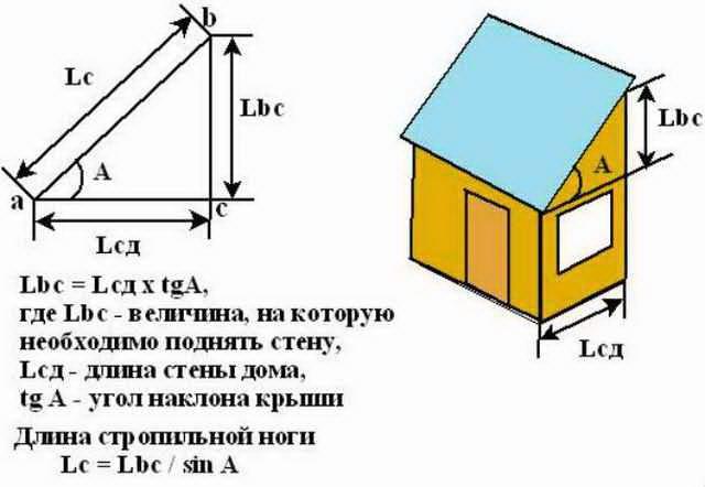 Навес из профнастила, примыкающий к дому: чертежи, расчеты и пошаговая инструкция