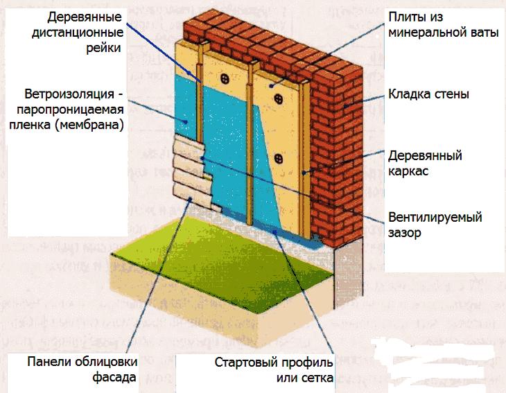 Утепление газобетона: материалы, толщина, способы и технология