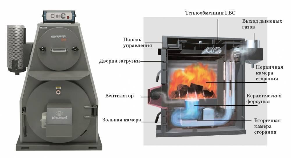 Котел китурами: преимущества, технические характеристики, обзор моделей и цен,газовый котел kiturami.