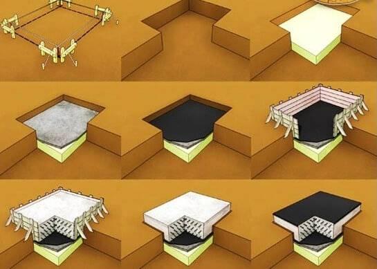 Расчет плиты фундамента под дом: формулы, примеры, вычисление по несущей способности, для буронабивного основания, работа со scad, проверка на опрокидывание
