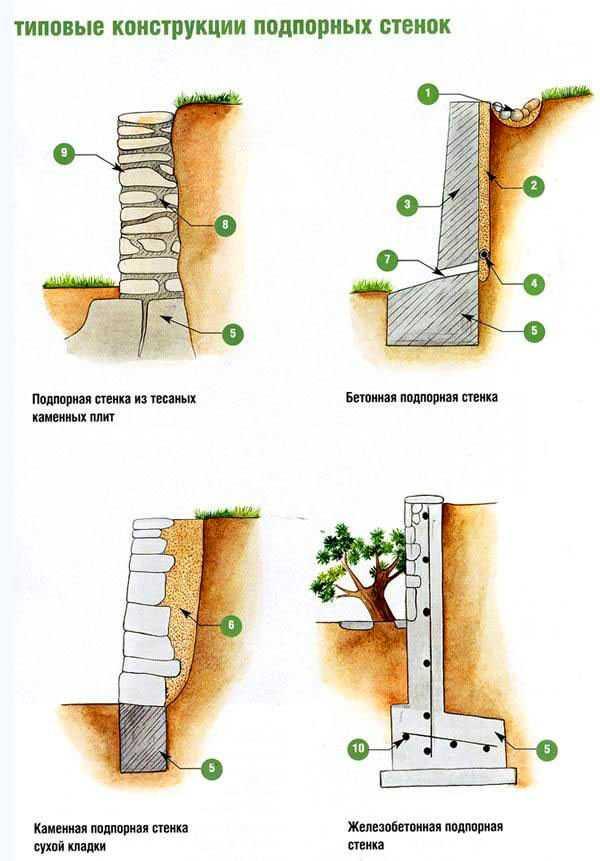 Как сделать подпорную стенку из бетона своими руками: инструкция, расчеты и чертежи