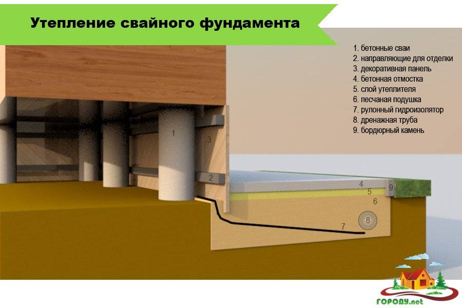 Эффективные способы гидроизоляции свайного фундамента
