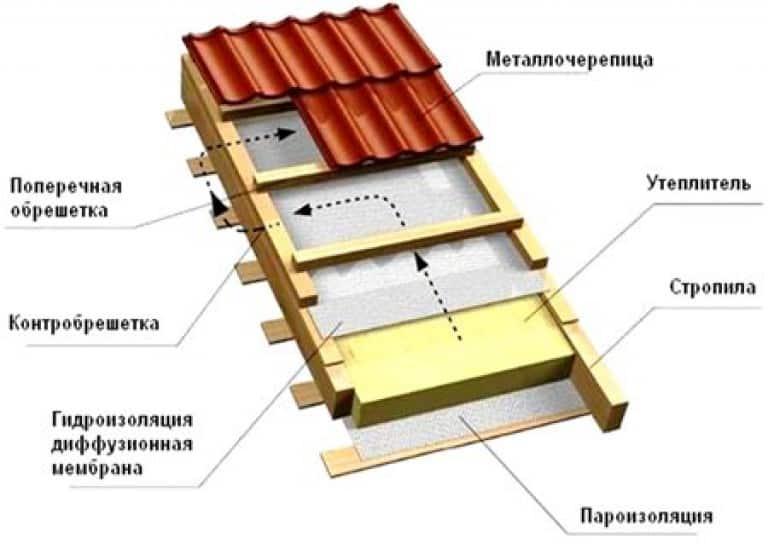 Расчёт и обустройство контробрешётки и обрешётки под металлочерепицу