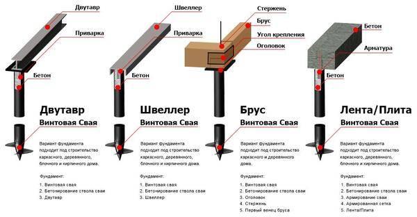 Свайно-ростверковый фундамент - плюсы и минусы, устройство и стоимость
