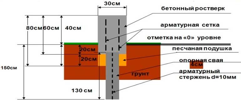 Правила определения высоты зданий