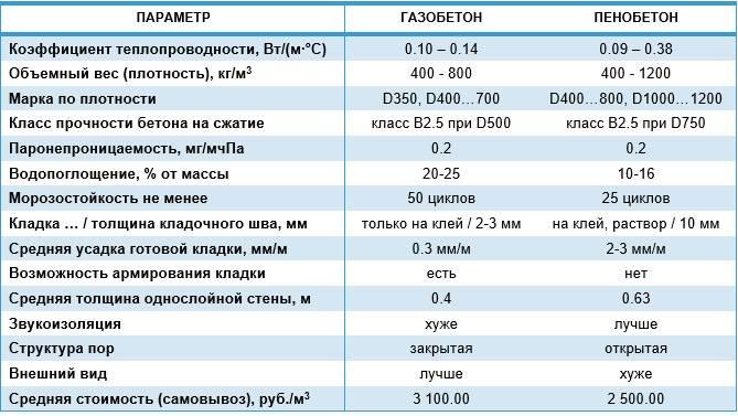 Сколько газоблока в 1 м2 кладки: подробной расчет и особенности квадратуры