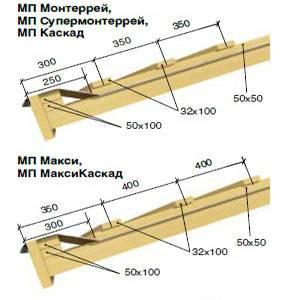 Монтаж металлочерепицы монтеррей: инструкция, схема крепления, технология