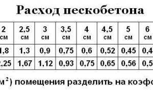 Вес пеноблока: как рассчитать, сколько составляет масса в зависимости от размера (в т.ч. 600х300х200, 200х200х400), последствия ошибок в вычислении
