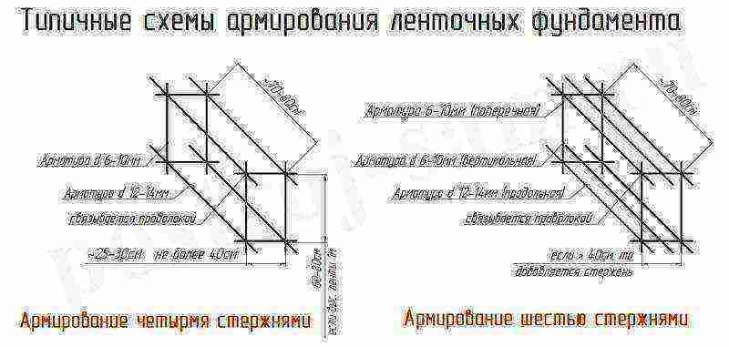 Диаметр арматуры для ленточного фундамента - какой нужен диаметр