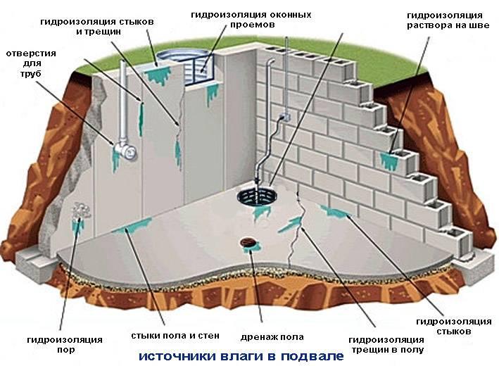 Защита фундамента от грунтовых вод - статья - журнал