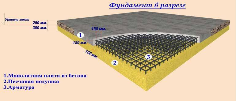 Как посчитать кубатуру бетона на фундамент