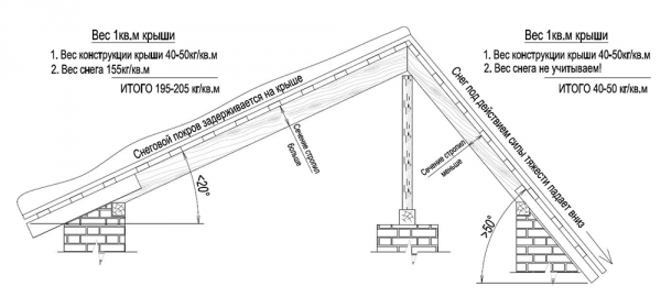 Расчет гибкой черепицы на крышу: примеры и рекомендации