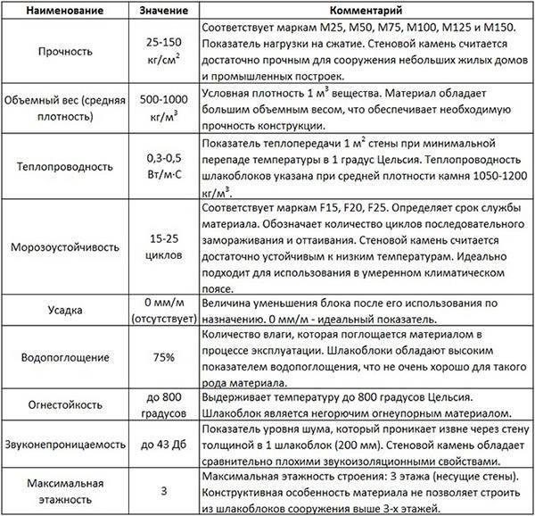 Шлакобетон: разбираемся в разновидностях и сфере применения материала