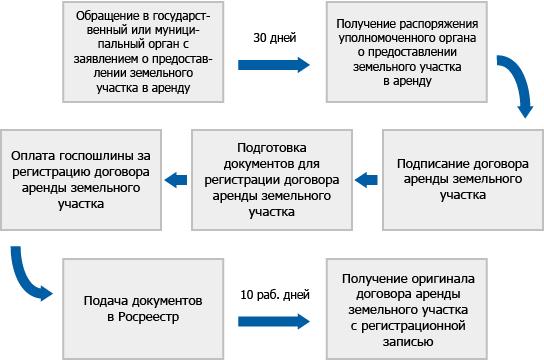 Как взять в аренду землю у администрации сельского поселения? инструкция по оформлению документов
