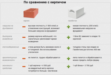 Как узнать вес газоблока (газобетонного блока, газобетона) — сколько весит куб (1 м3)
