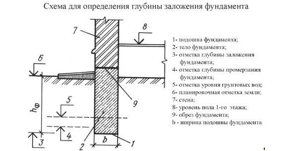Детально о мелкозаглубленном ленточном фундаменте на пучинистых грунтах