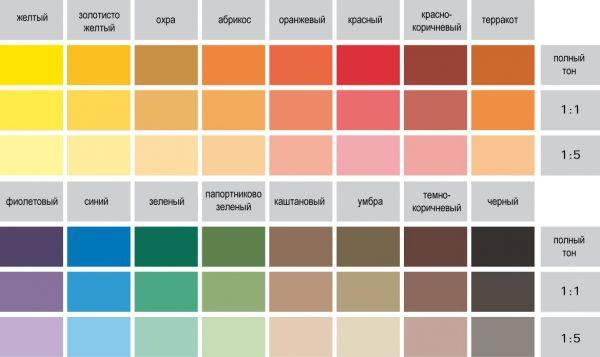 Краска фасадная резиновая: плюсы и минусы, технические характеристики эластичного покрытия для кровель и фасадов
