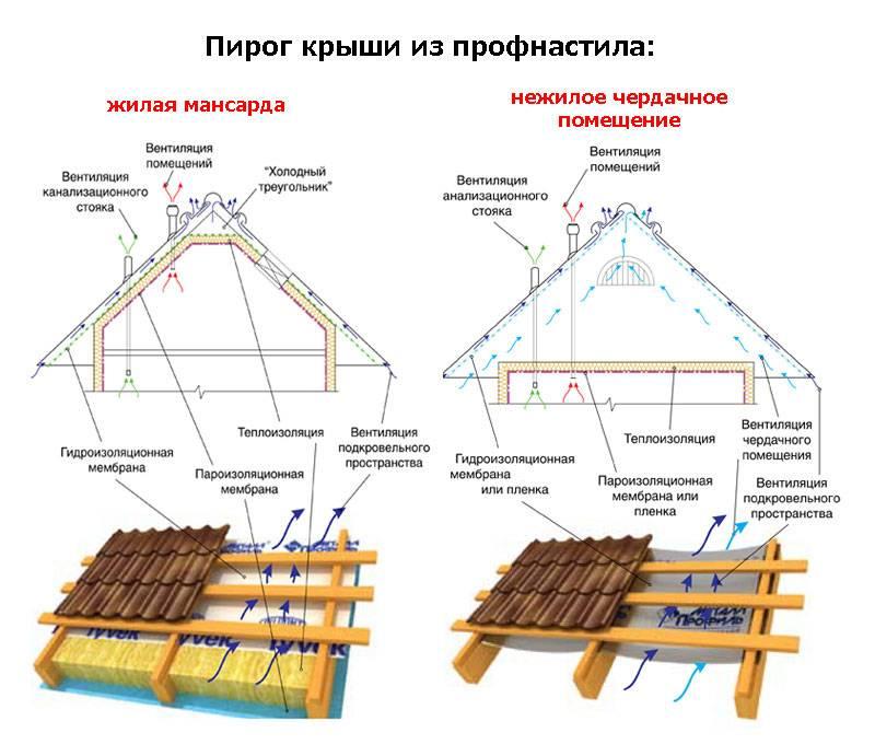 Гидроизоляция крыши под металлочерепицу: какую лучше выбрать, укладка и монтаж, фото