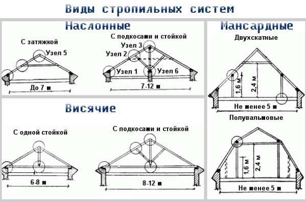 Устройство стропильной системы двухскатной крыши: конструкция и узлы крепления наслонных и висячих стропил, типы подкосов, как усилить стропила