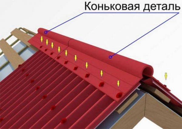 Установка и монтаж конька крыши, дефекты крепления или почему под конек задувает снег?
