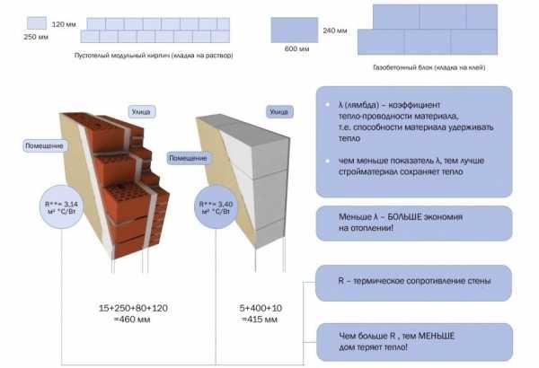 Теплопроводность керамических блоков (поротерм): коэффициент, теплопередача поризованного кирпича