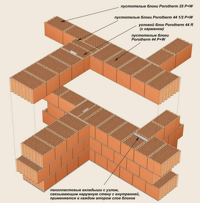 Какие бывают размеры керамических блоков?