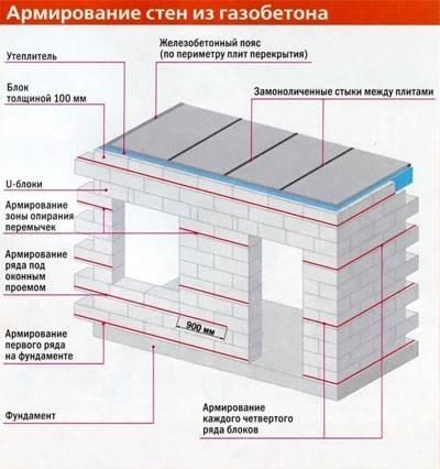 Стена из газобетона: особенности возведения и эксплуатации