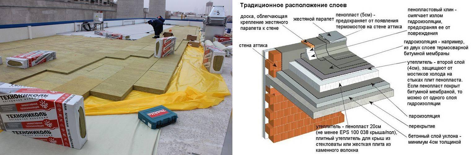 В чем особенность утепления плоской крыши и устройство кровельного пирога