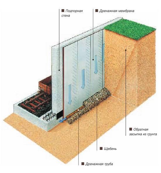 Подпорная стенка - простое и эффективное решение на участке со склоном, рекомендации и советы, обзор материалов и конструкций