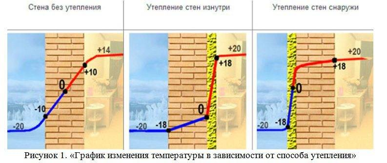 Утепление деревянного дома снаружи пеноплексом своими руками